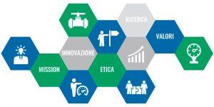 Innovazione Ricerca Valori e Etica